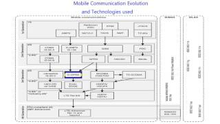 Mobile Communication Evolution and Technologies Used