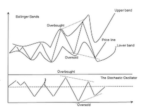 Stochastic Trader Sheds More Light Onto Complex Stochastic Trading