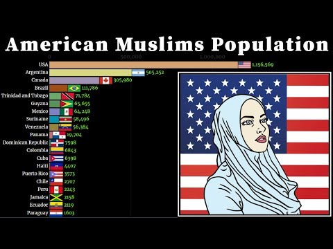 Muslims population Growth in American Countries 1950 - 2050   Rise of Islam in Americas   US