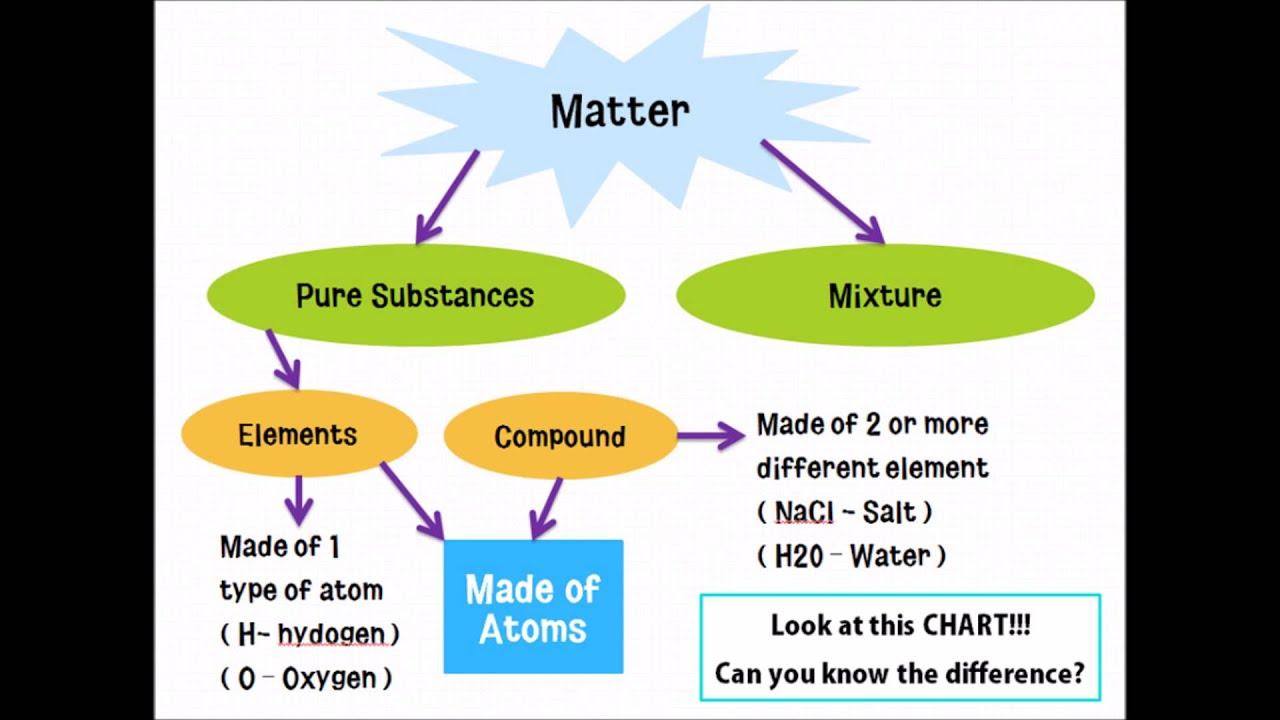 Compounds Mixture Represent Diagram Particle