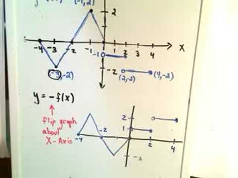 Graph Transformations about the X-axis and Y-axis