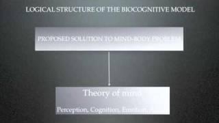 Mind-body problem dualism & psychiatry 5/6 Thumbnail