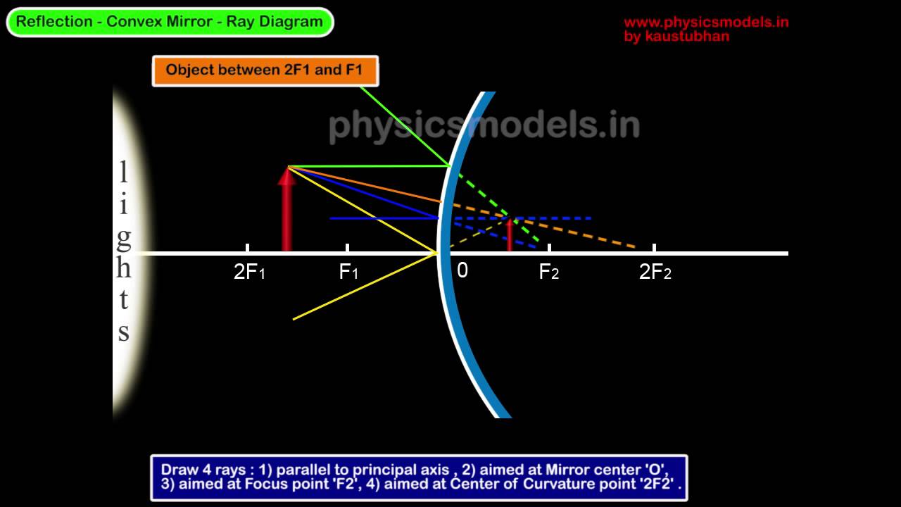 convex mirror ray diagram real image [ 1280 x 720 Pixel ]