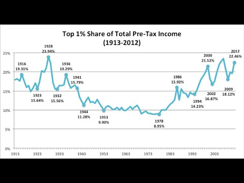 THE TRUTH BEHIND INCOME INEQUALITY IN AMERICA