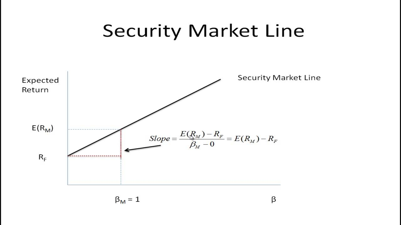 capital market line graph