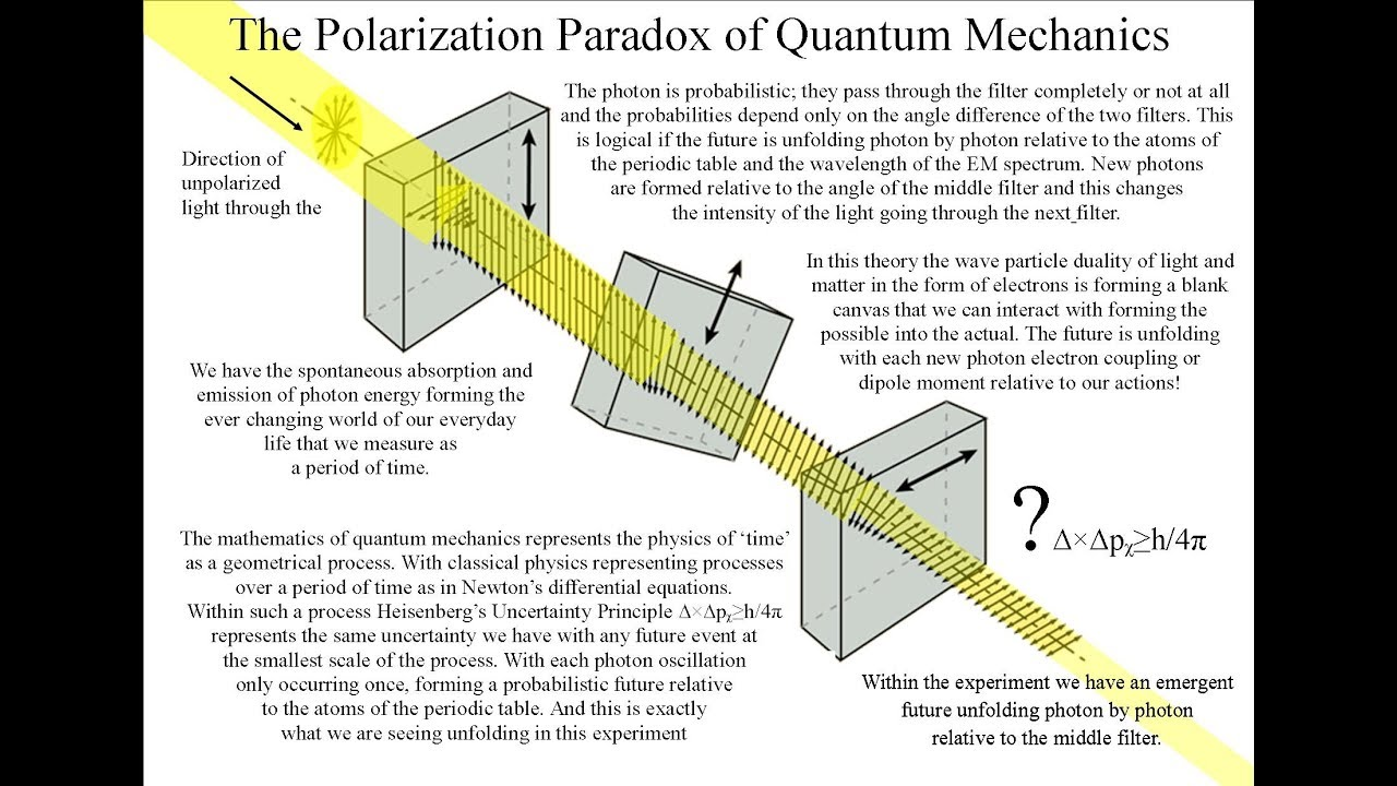 small resolution of the polarization paradox with visible light and microwaves quantum mechanics explained