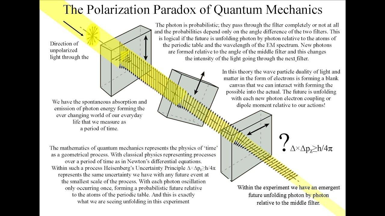 the polarization paradox with visible light and microwaves quantum rh youtube com  quantum mechanics energy level diagram