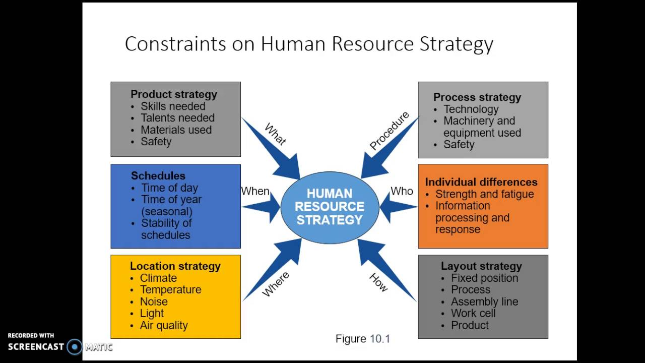 hr strategy and job design youtube