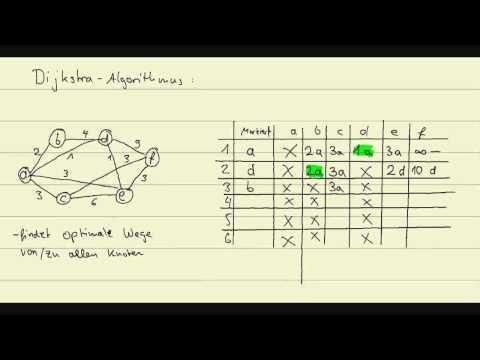 Operation Research: Der Dijkstra Algorithmus