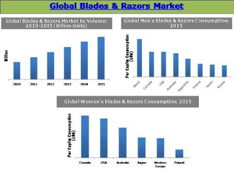 Best Women\\\\\\\\\\\\\\\\\\\\\\\\\\\\\\\'S Electric Razors 2020 Global Wet Shaving Market with Focus on Blades & Razors: Size