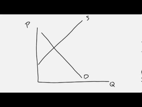 How To Draw An Economic Graph