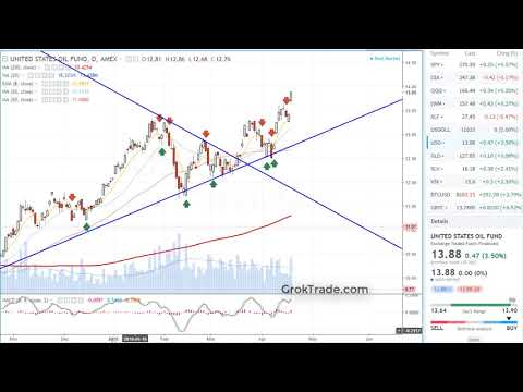 Stock Market at Critical Resistance 4-18-18
