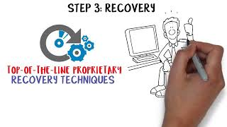SALVAGEDATA Data Recovery Process Animation Video