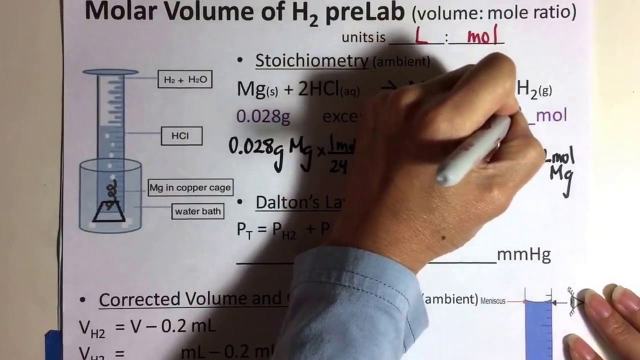 co2 molar volume