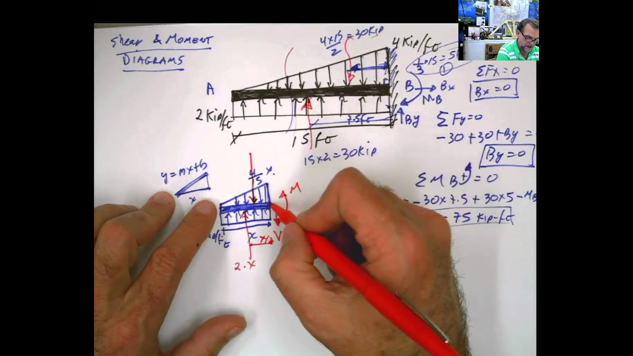 Chapter 7 Shear And Moment Diagram 2 Distributed Loads Superimposed Load Sections