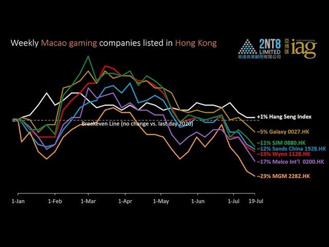 Video 54. Gaming, Big Tech & Crypto  performance through 19 July 2021
