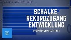 Schalke Rekordzugänge Entwicklung seit Uefa Cup Sieg 1997 - S04 Statistiken und Daten