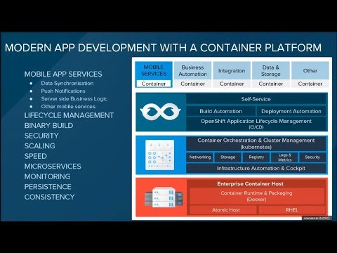 Boosting your mobile app development with Containers, Microservices and  DevOps