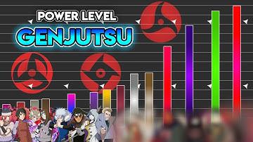 Power Level: Genjutsu Kämpfer (Part 3) - Naruto & Boruto | Meliodas