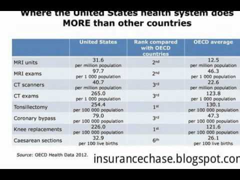 United States Auto Insurance Secret