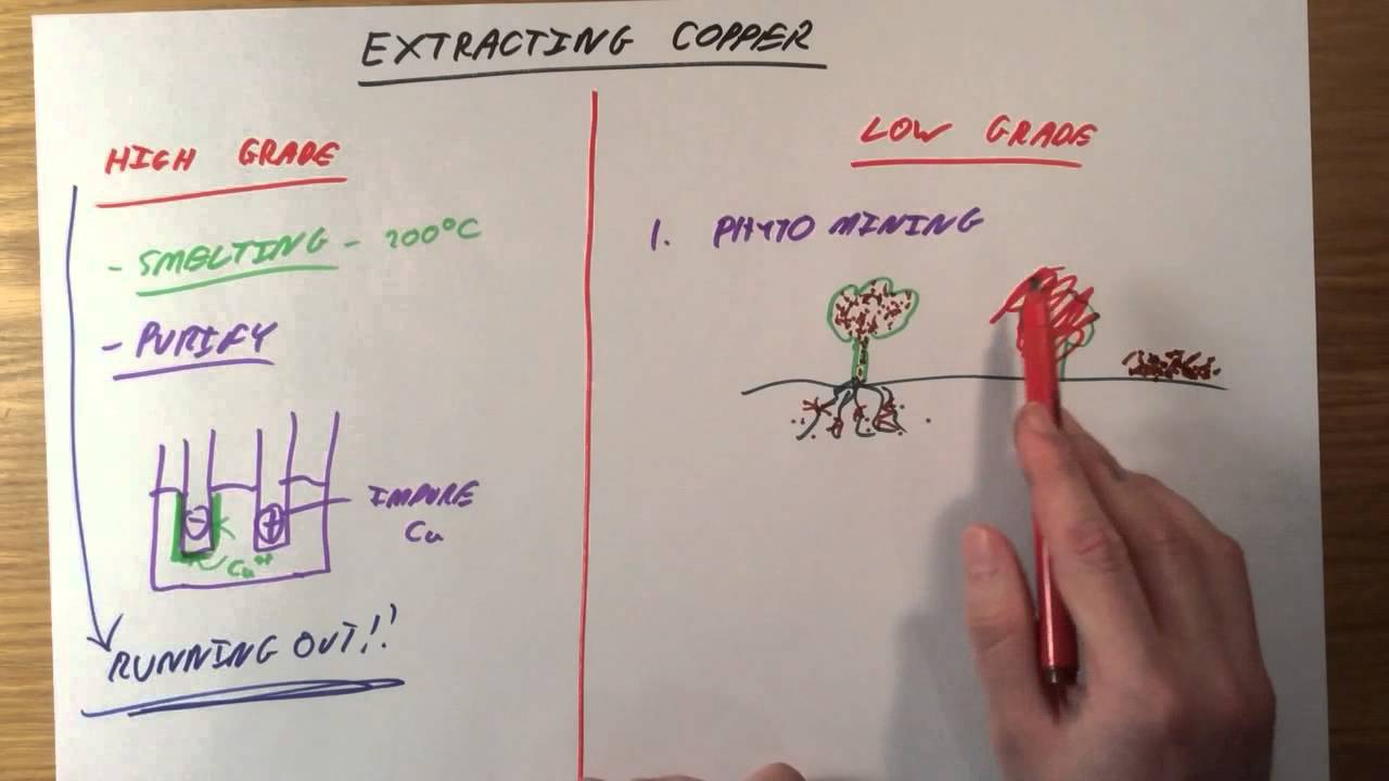hight resolution of extracting copper gcse chemistry