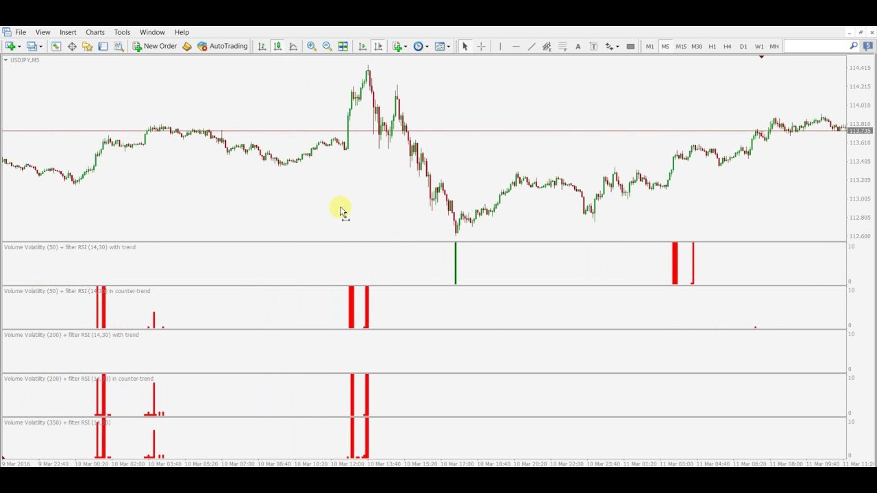 Forex high volatility news