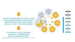 Crowdfunding International - 'Starway' wie funktioniert sie [Deutsch] + Link zum registrieren