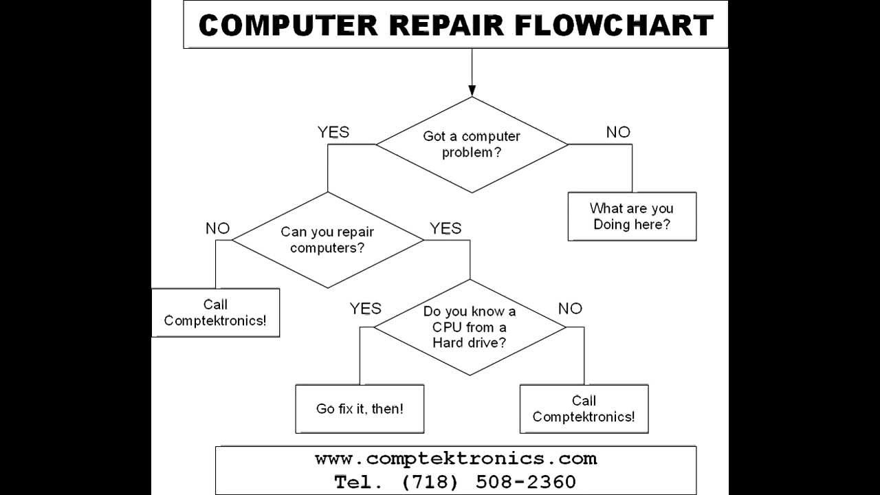 Computer repair flowchart youtube geenschuldenfo Images