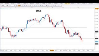 Segnali Forex e Price Action Trading - Video Analisi 08.02.2016