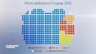 Голосование и Итоги Выборов в Госдуму 2016