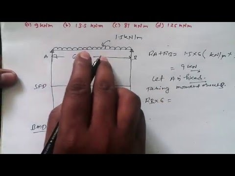 Shear Force and Bending Moment Diagram for Simply Supported Beam GATE in Hindi