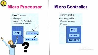 Difference between Microprocessor and Microcontroller   HINDI / ENGLISH