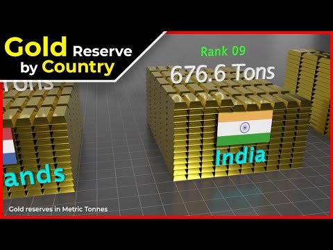 Gold reserves by country | Gold Reserves in the world
