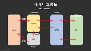 [강남자바사물인터넷(IOT)개발학원] 실시간 펜션 예약…