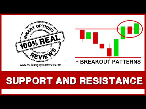 Support and Resistance and Breakout Patterns