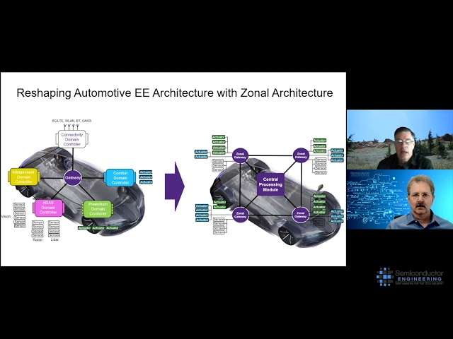 Shifting Auto Architectures