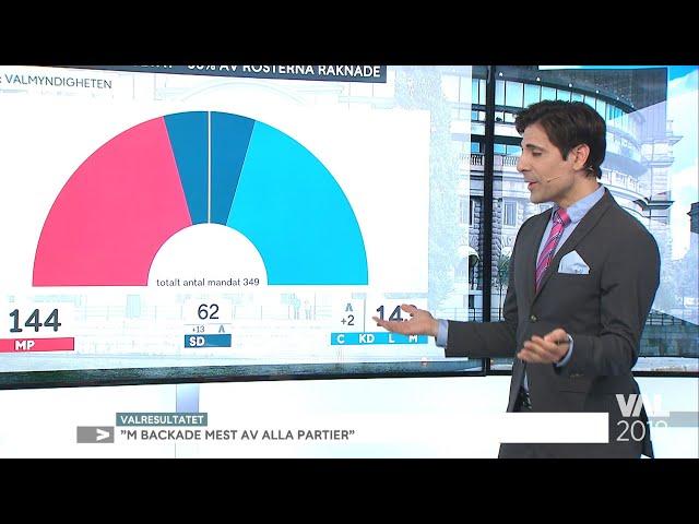 """Marcus Oscarsson: """"Blir nästan omöjligt att bilda regering""""  - Nyhetsmorgon (TV4)"""
