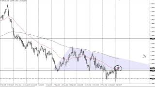 GBP/USD Technical Analysis for January 11, 2019 by FXEmpire.com