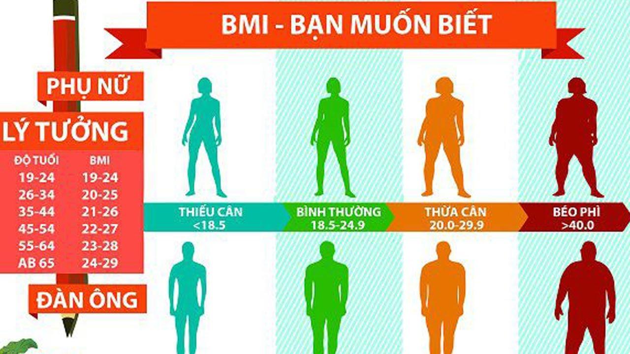 Comment chiều cao cân nặng để biết BMI Như thế nào là thừa cân là béo, Có nên giảm cân không nhé ?