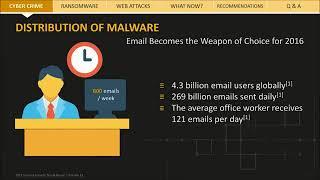 Malware, Spam and Phishing