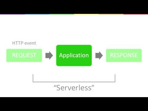 Image from Lessons from building serverless services in bleeding edge python