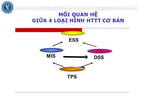 Hệ Thống Thông Tin Quản Lý -  PHAN II - Đại học Luật - Tp. Hồ Chí Minh:
