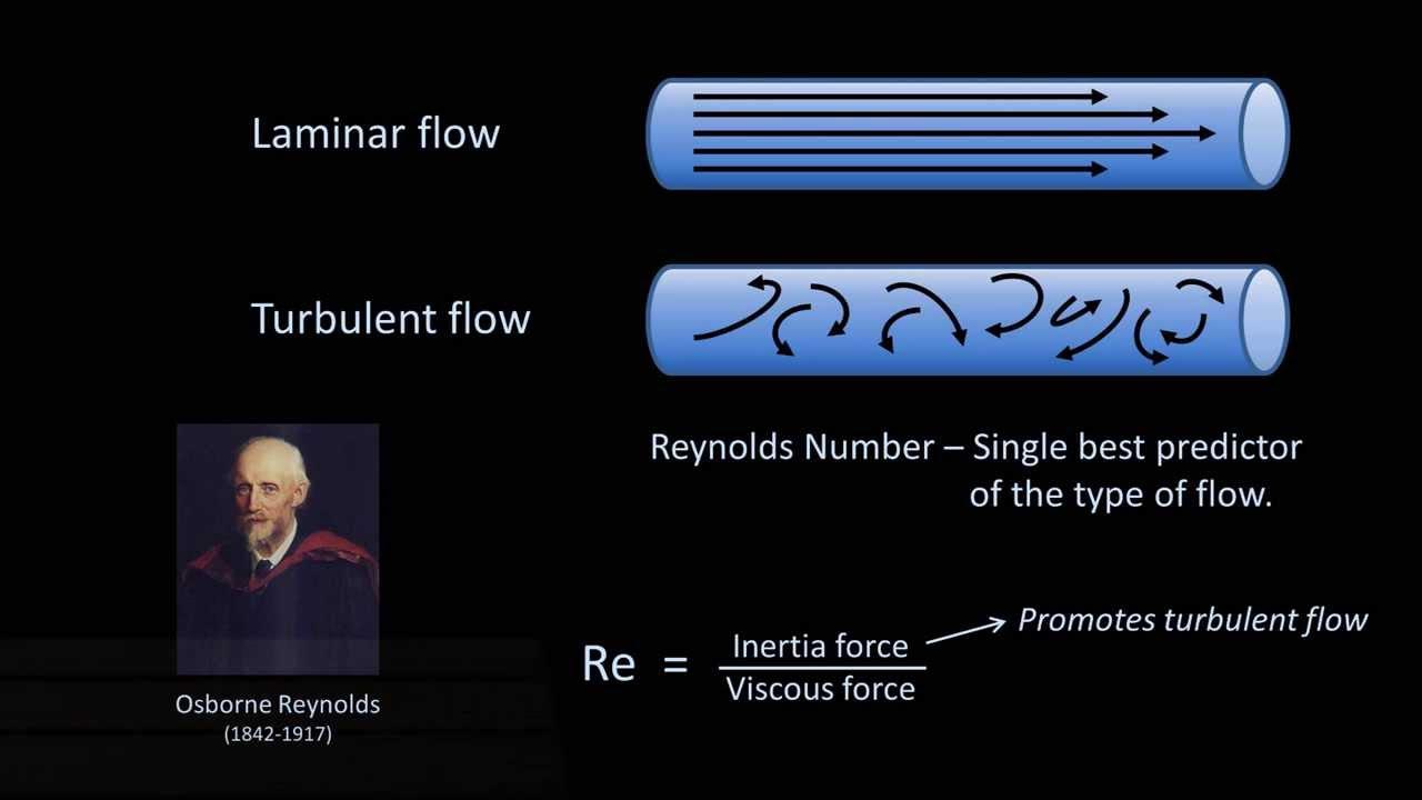 What is Reynolds Number - Definition of Reynolds Number