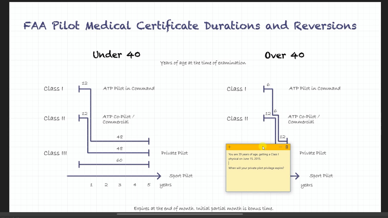 How To Easily Memorize Faa Medical Certificate Regulations Youtube