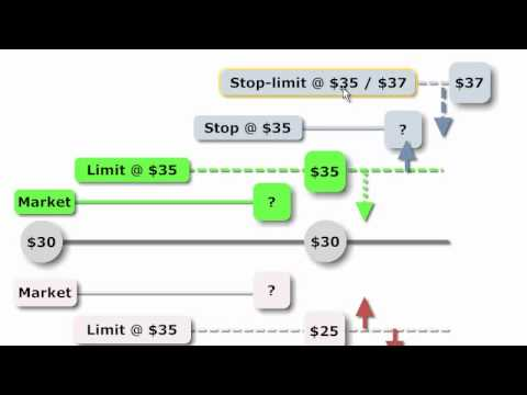 Stop vs limit order forex