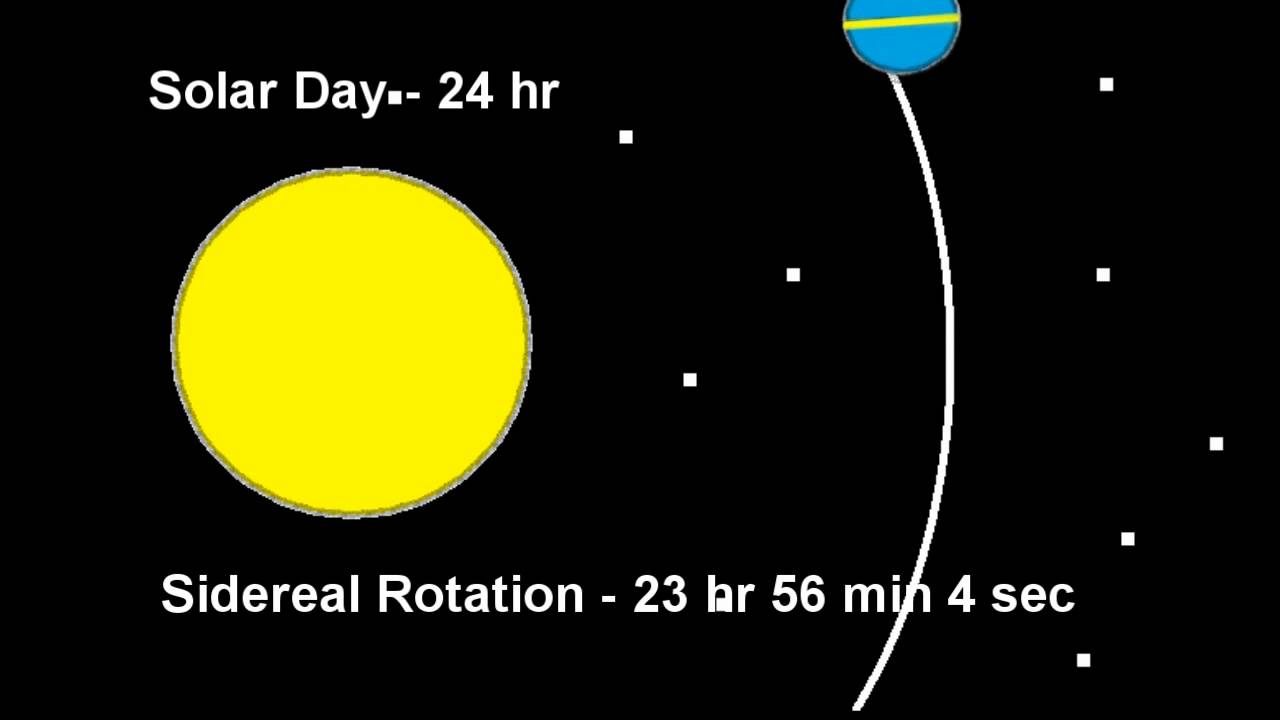 relationship between solar day and sidereal versus