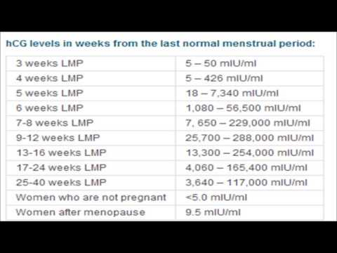 Pregnancy hcg levels by week