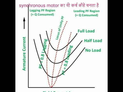 Synchronous motor v curve