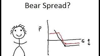 BEAR SPREAD for Dummies