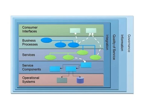 The Open Group SOA Reference Architecture